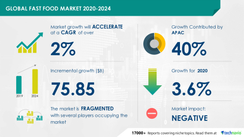 Technavio has announced its latest market research report titled Global Fast Food Market 2020-2024 (Graphic: Business Wire)