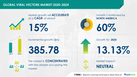 Technavio has announced its latest market research report titled Global Viral Vectors Market 2020-2024 (Graphic: Business Wire)