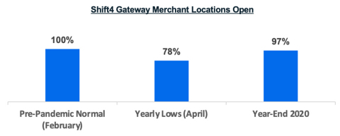 Shift4 Gateway Merchant Locations Open (Graphic: Business Wire)