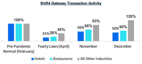 Shift4 Gateway Transaction Activity (Graphic: Business Wire)