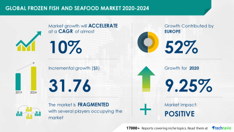 Technavio has announced its latest market research report titled Global Frozen Fish and Seafood Market 2020-2024 (Graphic: Business Wire)