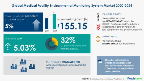 Technavio has announced its latest market research report titled Global Medical Facility Environmental Monitoring System Market 2020-2024 (Graphic: Business Wire)