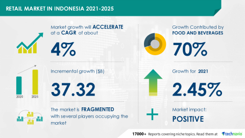 Technavio has announced its latest market research report titled Retail Market in Indonesia 2021-2025 (Graphic: Business Wire).