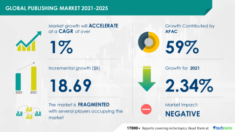 Technavio has announced its latest market research report titled Publishing Market by Platform and Geography - Forecast and Analysis 2021-2025 (Graphic: Business Wire)