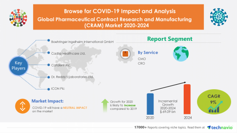Technavio has announced its latest market research report titled Global Pharmaceutical Contract Research and Manufacturing (CRAM) Market 2020-2024 (Graphic: Business Wire).