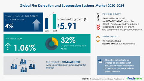 Technavio has announced its latest market research report titled Global Fire Detection and Suppression Systems Market 2020-2024 (Graphic: Business Wire)
