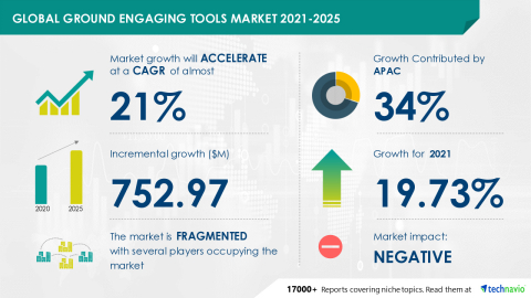 Technavio has announced its latest market research report titled Ground Engaging Tools Market by Application, Product, and Geography - Forecast and Analysis 2021-2025 (Graphic: Business Wire)