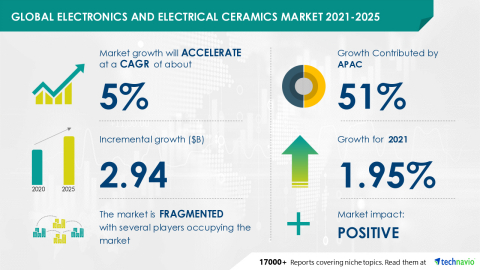 Technavio has announced its latest market research report titled Electronics and Electrical Ceramics Market by Application, Product, and Geography - Forecast and Analysis 2021-2025 (Graphic: Business Wire)