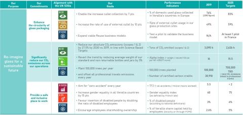 Note: UN SDGs stands for