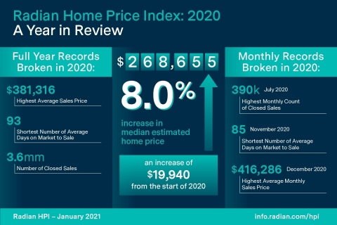 Radian Home Price Index: 2020 - A Year in Review (Graphic: Business Wire)