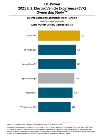 J.D. Power U.S. Electric Vehicle Experience (EVX) Ownership Study (Graphic: Business Wire)