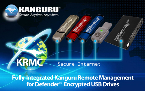 Kanguru Remote Management (KRMC) for encrypted USB data storage is the best solution for securing sensitive data, and protecting against lock out if you forget or lose your password. KRMC provides complete control over all of your secure USB devices. Simply reset your password if you forget, through the secure password recovery option. Manage your secure USB drives anywhere in the world with KRMC. (Graphic: Business Wire)