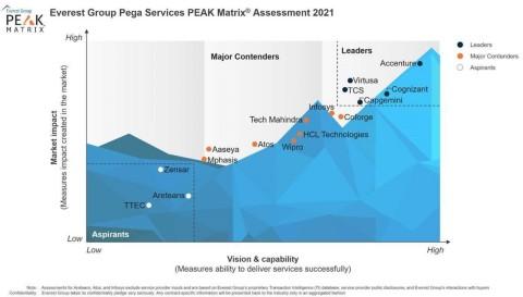Everest Group Pega Services PEAK Matrix Assessment 2021 (Photo: Business Wire)