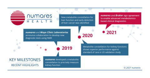 numares key milestones: Recent highlights in the last two years until today. (Graphic: Business Wire)