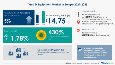 Technavio has announced its latest market research report titled T and D Equipment Market in Europe 2021-2025 (Graphic: Business Wire)