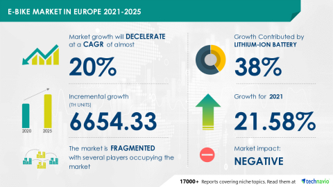 Technavio has announced its latest market research report titled E-bike Market in Europe 2021-2025 (Graphic: Business Wire)