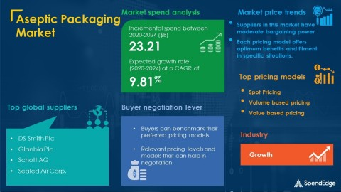 SpendEdge has announced the release of its Global Aseptic Packaging Market Procurement Intelligence Report (Graphic: Business Wire)