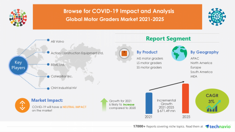 Technavio has announced its latest market research report titled Global Motor Graders Market 2021-2025 (Graphic: Business Wire)