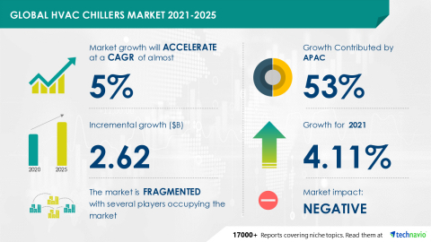 Technavio has announced its latest market research report titled Global HVAC Chillers Market 2021-2025 (Graphic: Business Wire)