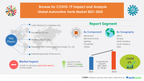 Technavio has announced its latest market research report titled Global Automotive Vents Market 2021-2025 (Graphic: Business Wire)