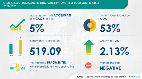 Technavio has announced its latest market research report titled Global Electromagnetic Compatibility (EMC) Test Equipment Market 2021-2025 (Graphic: Business Wire)