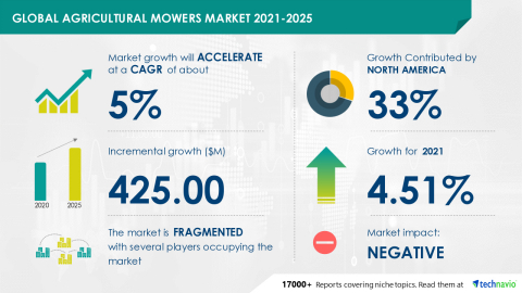 Technavio has announced its latest market research report titled Global Agricultural Mowers Market 2021-2025 (Graphic: Business Wire).