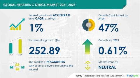 Technavio has announced its latest market research report titled Global Hepatitis C Drugs Market 2021-2025 (Graphic: Business Wire).