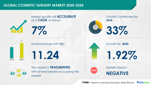 Technavio has announced its latest market research report titled Global Cosmetic Surgery Market 2020-2024 (Graphic: Business Wire).
