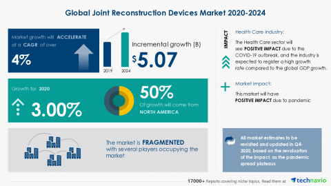 Technavio has announced its latest market research report titled Global Joint Reconstruction Devices Market 2020-2024 (Graphic: Business Wire)
