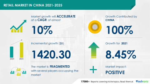 Technavio has announced its latest market research report titled Retail Market in China 2021-2025 (Graphic: Business Wire)
