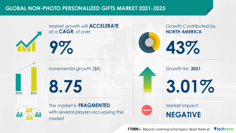 Technavio has announced its latest market research report titled Global Non-photo Personalized Gifts Market 2021-2025 (Graphic: Business Wire)