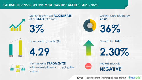 Technavio has announced its latest market research report titled Global Licensed Sports Merchandise Market 2021-2025 (Graphic: Business Wire).