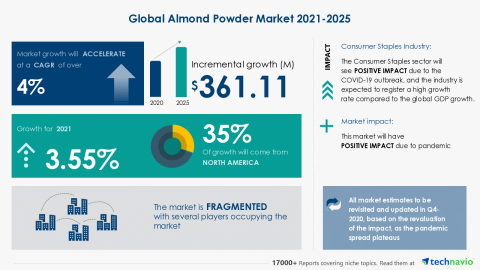 Technavio has announced its latest market research report titled Global Almond Powder Market 2021-2025 (Graphic: Business Wire)