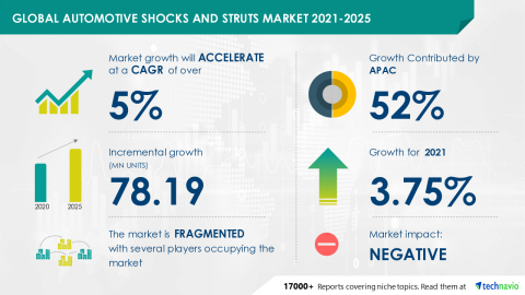 Technavio has announced its latest market research report titled Global Automotive Shocks and Struts Market 2021-2025 (Graphic: Business Wire)