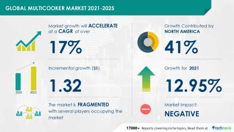 Technavio has announced its latest market research report titled Global Multicooker Market 2021-2025 (Graphic: Technavio)