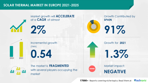 Technavio has announced its latest market research report titled Solar Thermal Market in Europe 2021-2025 (Graphic: Business Wire)