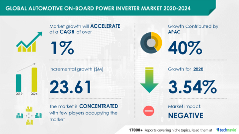 Technavio has announced its latest market research report titled Global Automotive On-board Power Inverter Market 2020-2024 (Graphic: Business Wire)