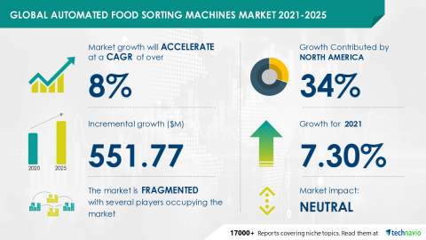 Technavio has announced its latest market research report titled Global Automated Food Sorting Machines Market 2021-2025 (Graphic: Business Wire)
