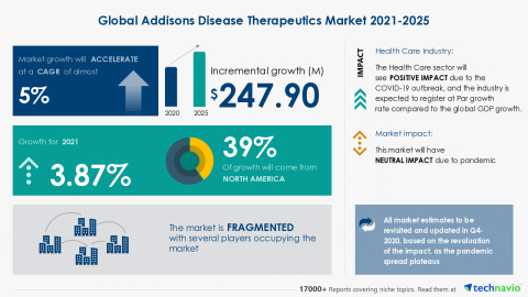 Technavio has announced its latest market research report titled Global Addisons Disease Therapeutics Market 2021-2025 (Graphic: Business Wire)