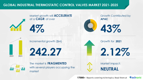 Technavio has announced its latest market research report titled Global Industrial Thermostatic Control Valves Market 2021-2025 (Graphic: Business Wire)