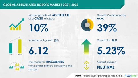 Technavio has announced its latest market research report titled Global Articulated Robots Market 2021-2025 (Graphic: Business Wire)