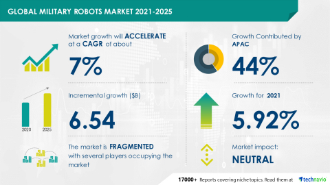 Technavio has announced its latest market research report titled Global Military Robots Market 2021-2025 (Graphic: Business Wire)