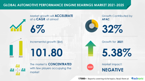 Technavio has announced its latest market research report titled Global Automotive Performance Engine Bearings Market 2021-2025 (Graphic: Business Wire)