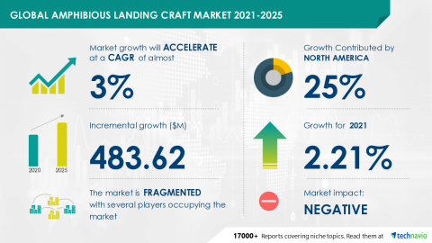 Technavio has announced its latest market research report titled Global Amphibious Landing Craft Market 2021-2025 (Graphic: Business Wire)