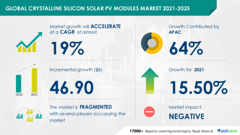 Technavio has announced its latest market research report titled Global Crystalline Silicon Solar PV Modules Market 2021-2025 (Graphic: Business Wire)