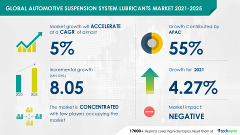 Technavio has announced its latest market research report titled Global Automotive Suspension System Lubricants Market 2021-2025 (Graphic: Business Wire)