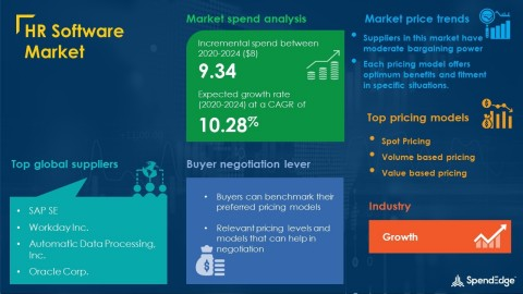 Evolving Opportunities and New Market Possibilities Post PandemicSpendEdge Releases Sourcing Procurement Intelligence Report for the HR Software Market