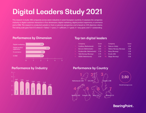 Digital Leaders Study 2021: The international results at a glance. (Graphic: Business Wire)