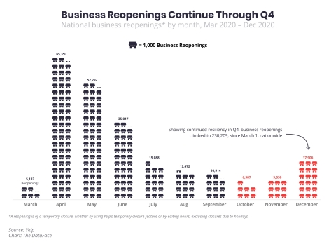 Between March 1 and December 31, the Yelp Economic Average found that business reopenings rose to 230,209, with many businesses proving their resilience by reopening more than once. (Graphic: Business Wire)