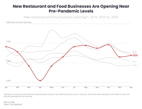 Annual 2020 Yelp Economic Average found that new food and restaurant openings were down in 2020, but had mostly recovered by the fourth quarter. (Graphic: Business Wire)